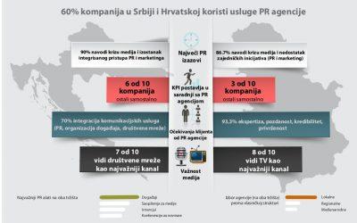 Problemi i izazovi PR tžišta u Srbiji i Hrvatskoj