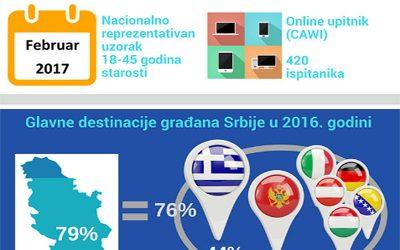 Kakve su putne navike građana Srbije?